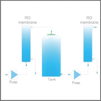 The lab Dura Pro全触屏组合式超纯水系统|纯水设备-南宁蓝天实验设备有限公司