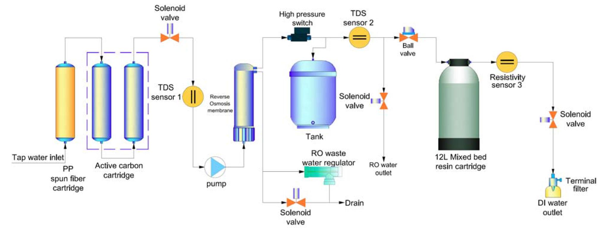 reverse osmosis pressure regulator diagram advantages of er diagram critical path method diagram. Black Bedroom Furniture Sets. Home Design Ideas